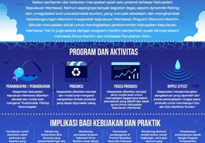 Ekonomi Maritim Sirkular Kabupaten Kepulauan Mentawai