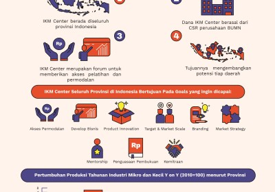 IKM Center: Pusat Pemberdayaan Peningkatan Industri Kecil Mikro Indonesia