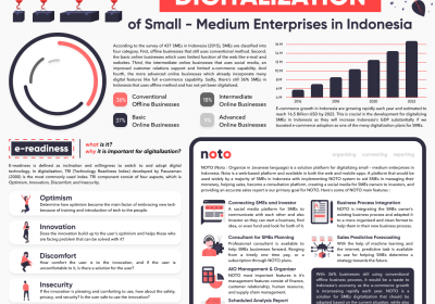 NOTO - A Solution Platform for the Digitalization of Small - Medium Enterprises in Indonesia