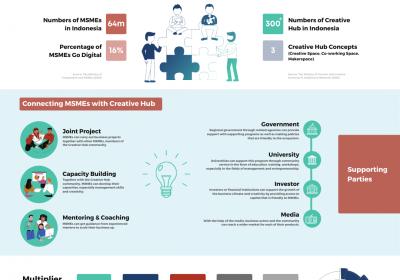 Enhancing Micro-Small Enterprises' Role through Creative Hubs towards Inclusive Digital-Creative Economic Growth