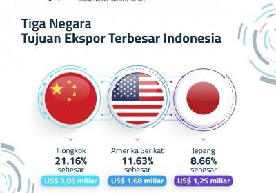 Ekspor Industri Pengolahan Januari 2021 Sebesar US$ 11,99 Miliar