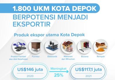 Sekitar 1.800 Industri Kecil Depok Berpotensi Ekspor