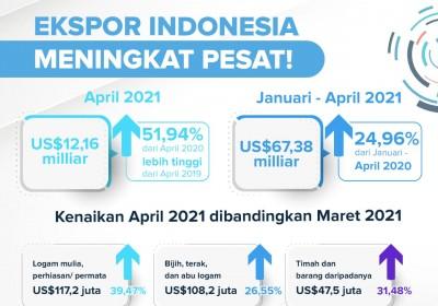 Ekspor Indonesia Meningkat secara Bulanan dan Tahunan