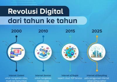 Indonesia Penghasil Startup Terbesar Kelima di Dunia