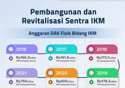 Pembangunan dan Revitalisasi Sentra IKM