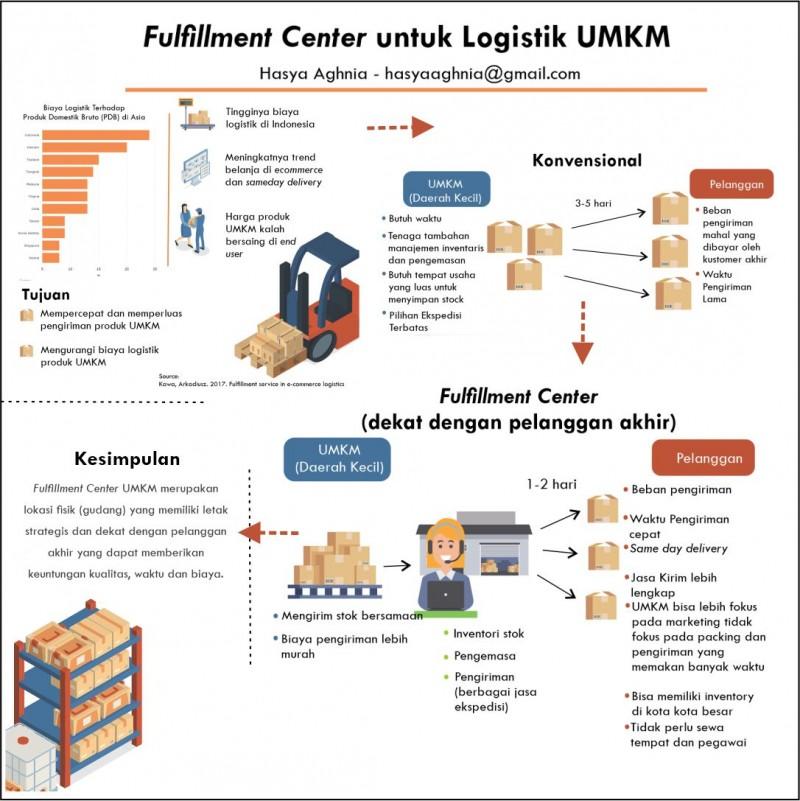 Fulfillment Center UMKM untuk Logistik Produk UMKM