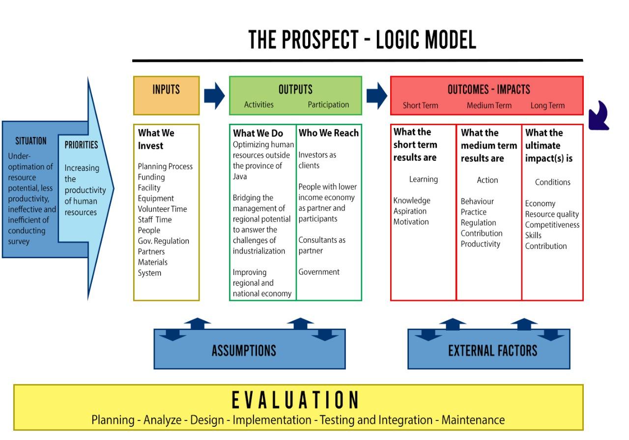 THE PROSPECT : Solusi Tantangan Industrialisasi dan Pembangunan SDM